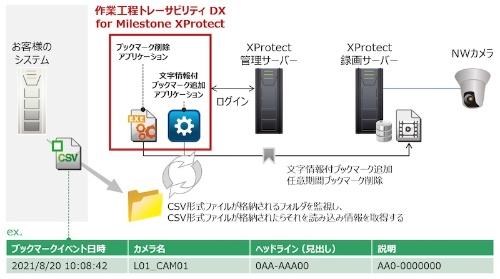 図1 「作業工程トレーサビリティ DX for Milestone XProtect」の構成例