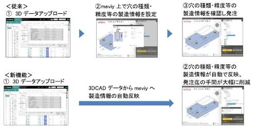 図 従来(上)と新機能(下)の発注までの手順の比較
