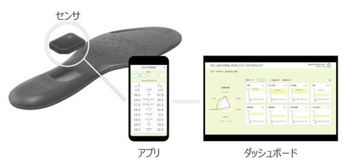 インソールに組み込む歩行分析センサー