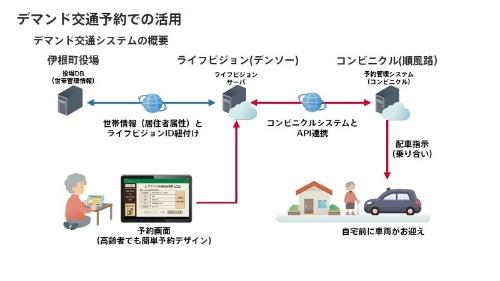 オンライン予約システムの概要