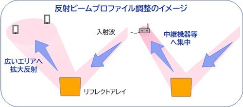 反射波の広がり方の調整も可能