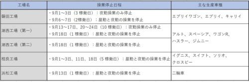 表 4工場の生産調整の日程