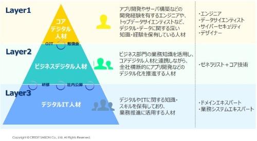 クレディセゾンはデジタル人材を育成するため、デジタル技術やデータに関する知識、スキルに応じて社内のデジタル人材を3階層に定義した