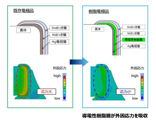 導電性樹脂層を追加