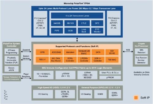 「PolarFire FPGA」の機能ブロック図