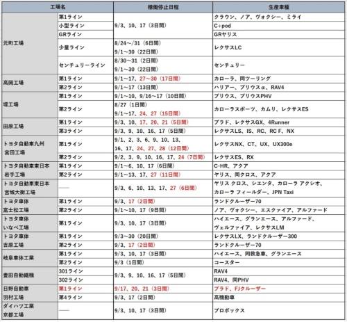 トヨタ国内工場の生産調整計画(9月)