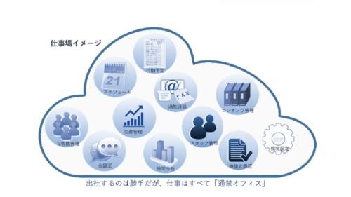 リモートワーク専用の仮想的なオフィスを提供するSaaS「通禁オフィス」のイメージ