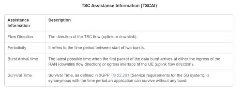 5Gシステムの通信特性をまとめたTSCAI(Time Sensitive Communication Assistance Information)