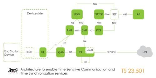 TSCと時間同期サービスを可能にする仕組み