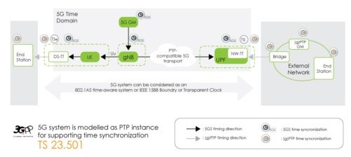5GシステムをPTPインスタンスとして時間同期を実現する