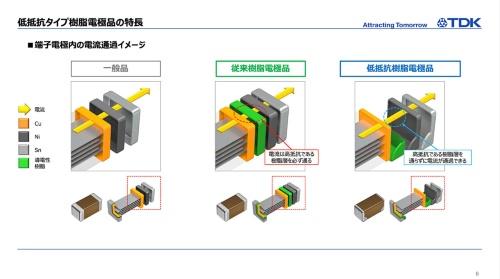 電極構造の比較