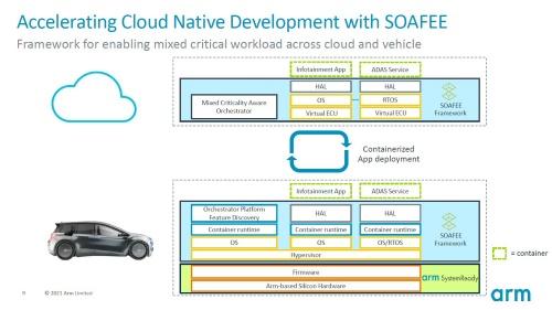 SOAFEEのソフト基盤上で各コンテナを動作させる