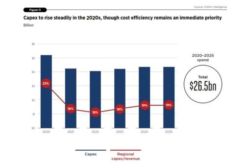 2020年~2025年までに265億米ドルをネットワークに投資