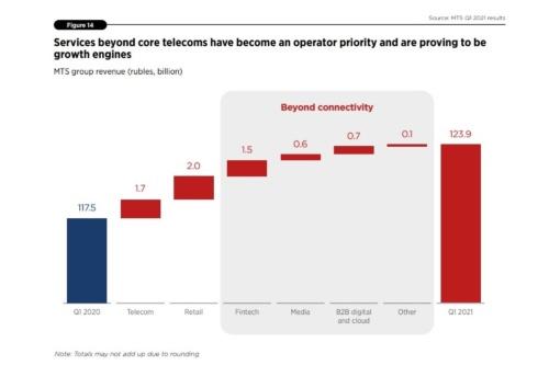 事業者は主軸となる携帯電話サービス以外に新たな事業収入となる各種事業計画を進めている