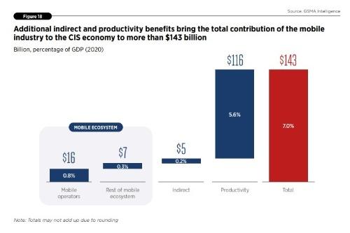 CIS諸国における移動通信技術による経済効果は、2020年時点で1430億米ドルに上った