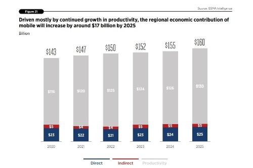 2025年にCIS諸国における移動通信技術による経済効果は1600億米ドルに達する