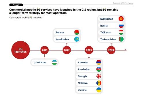 CSI諸国のうち2021年時点で5G商用サービスを開始しているのはウズベキスタンのみ