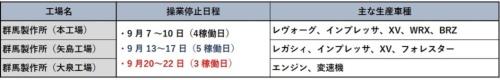 表 国内3工場の操業停止計画(9月)