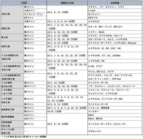 トヨタ国内工場の生産調整計画(10月)