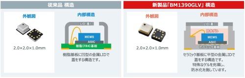MEMS圧力センサーの内部構造