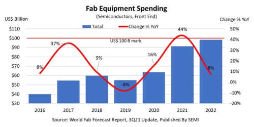 半導体前工程製造装置への投資額の年間推移