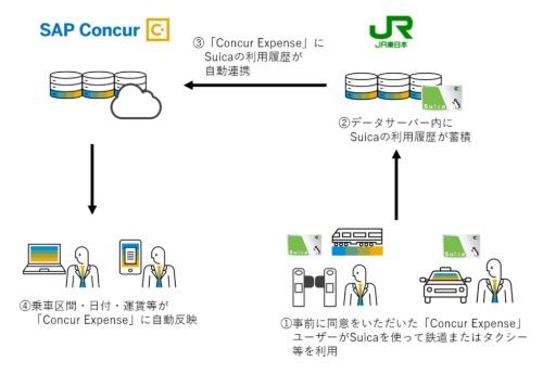 Suicaの利用履歴データを活用したConcur Expenseの有償サービスの流れを示した図