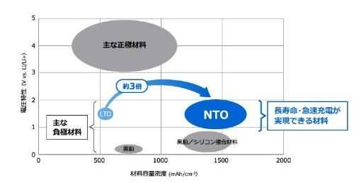 NTOおよびこれまでLIBの負極に用いられてきた活物質材料の容量密度や電位の比較