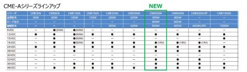 医療機器向けスイッチング電源の製品ラインアップ