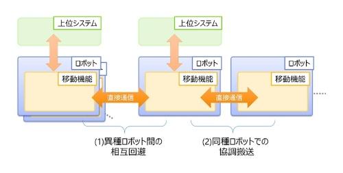 図1:移動ロボット間の直接通信による協調イメージ