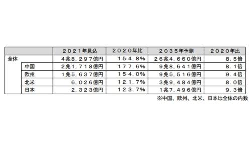 富士経済は駆動用2次電池の世界市場が2035年に26兆4660億円に拡大すると予測