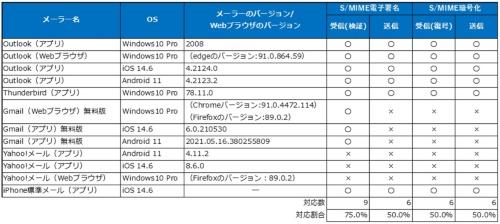 メーラーのS/MIME対応状況調査結果