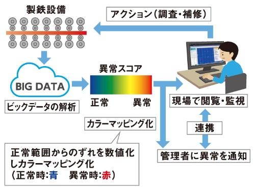 図1 「J-dscom」による異常予兆検知の流れ