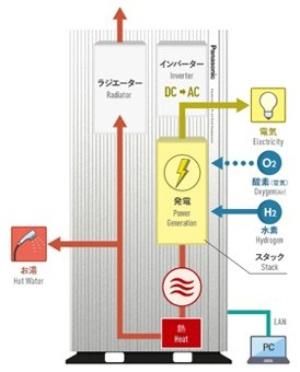 図2 純水素型燃料電池の構成