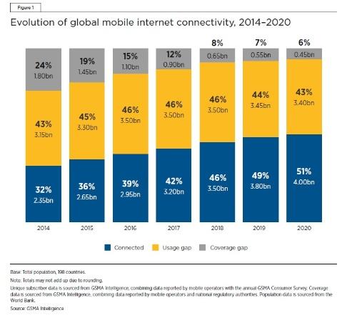2014年~2020年のモバイルインターネット対応・利用状況