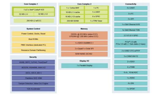 「i.MX 8XLite」の機能ブロック図