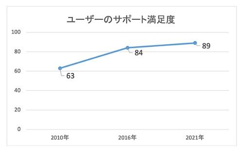 コールセンターでサポートを受けたり、修理対応を受けたりした後の顧客調査では、2010年に63ポイントだった満足度が、2021年には89ポイントまで上昇した
