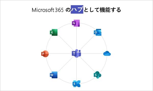 Microsoft 365 でチームワークを実現するハブとなる「Teams」。チャット、Web会議、通話、ファイル共有など、コラボレーションを容易に実現する