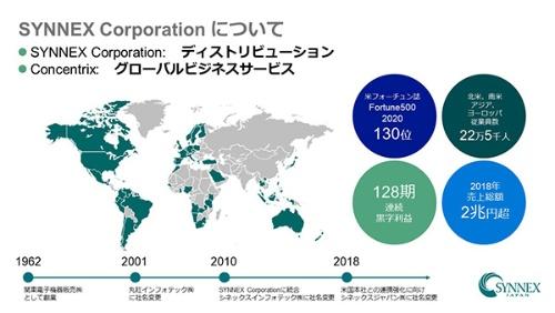 米SYNNEX Corporationは1980年創立。2018年度には連結売上高215億ドルを計上し、世界で22万5000人以上の従業員が勤務するIT製品を中心としたディストリビューションの有力企業だ